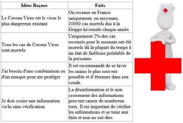 Coronavirus et Voyage : mise à jour des informations